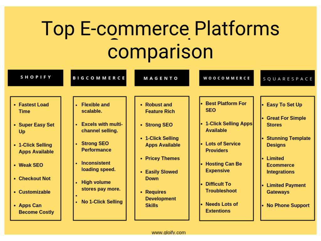 e-commerce comparison